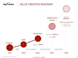 Value Creation Roadmap eloquens