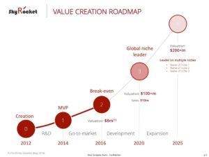 Value Creation Roadmap eloquens